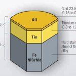 Đồng hồ sử dụng công nghệ mạ vàng PVD liệu có bền màu?